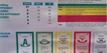 نظام تصنيف غذائي يحدد مستوى سلامة الأغذية