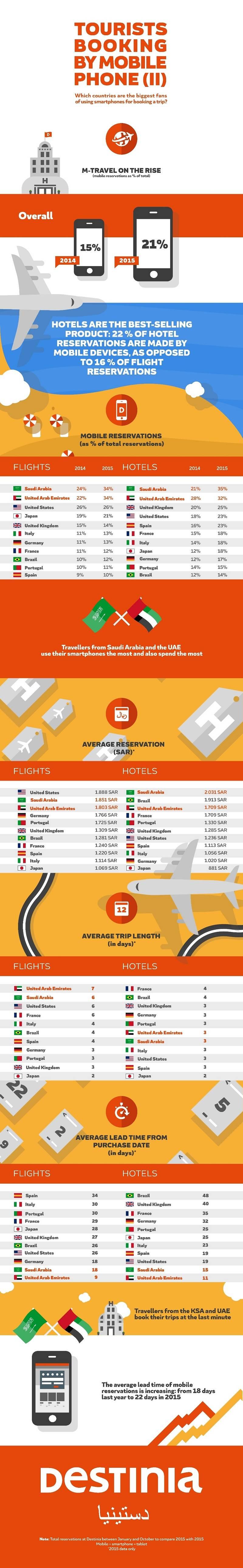 Infografia_Destinia