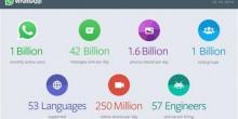 واتس آب ينجح في تخطى حاجز المليار مستخدم