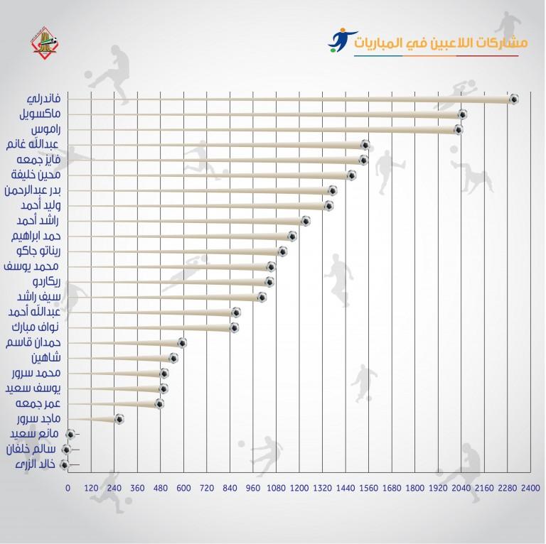 مشاركات لاعبي الشارقة في موسم 2015 - 2016