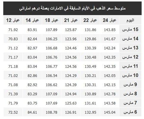 اسعار الذهب في  الإمارات اليوم