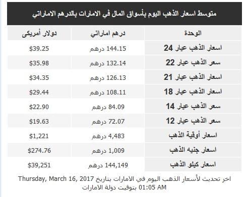 سعر الذهب اليوم في الإمارات