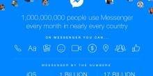عدد مُستخدمي مسنجر فيس بوك يقفز إلى مليار مُستخدم نشط شهرياً