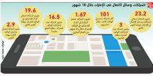 الإمارات | 23 مليون اشتراك في وسائل الاتصال في موفى أكتوبر